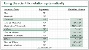 Case Interview Scientific Notation Method