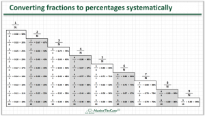 Case Interview Fractions to Percentages Method